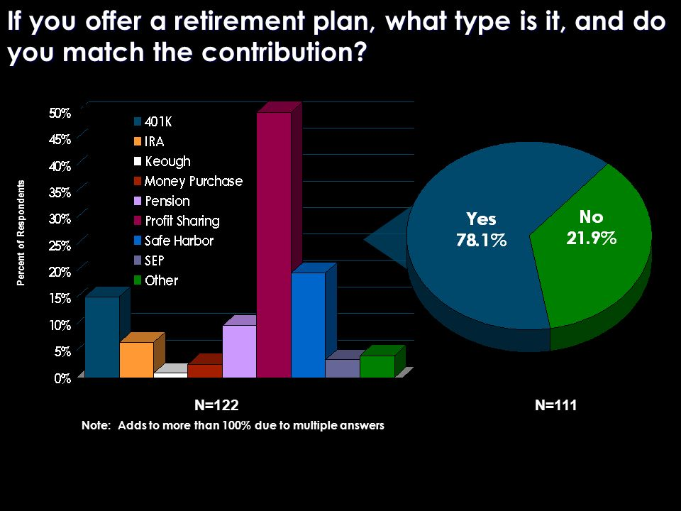 If you offer a retirement plan, what type is it, and do you match the contribution? N=122 Note: Adds to more than 100% due to multiple answers Percent
