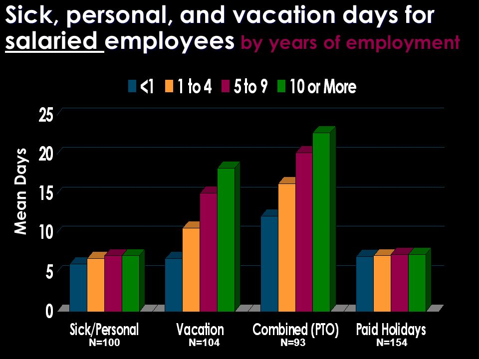 Sick, personal, and vacation days for employees Sick, personal, and vacation days for salaried employees by years of employment N=154N=93N=104N=100 Me