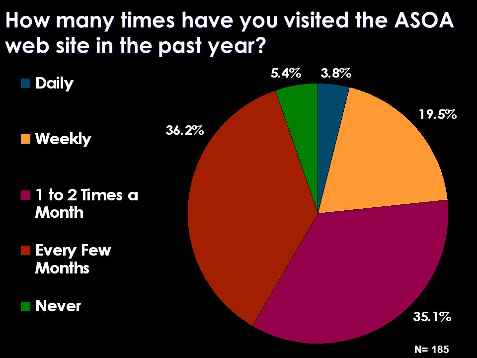 How many times have you visited the ASOA web site in the past year? N= 185