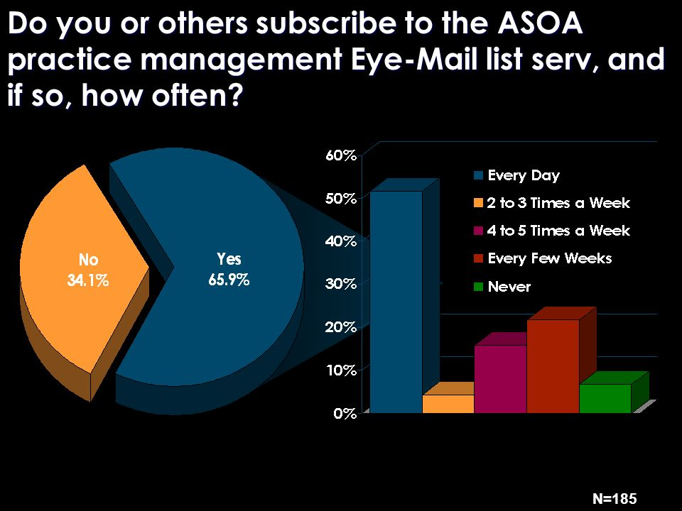 Do you or others subscribe to the ASOA practice management Eye-Mail list serv, and if so, how often.
