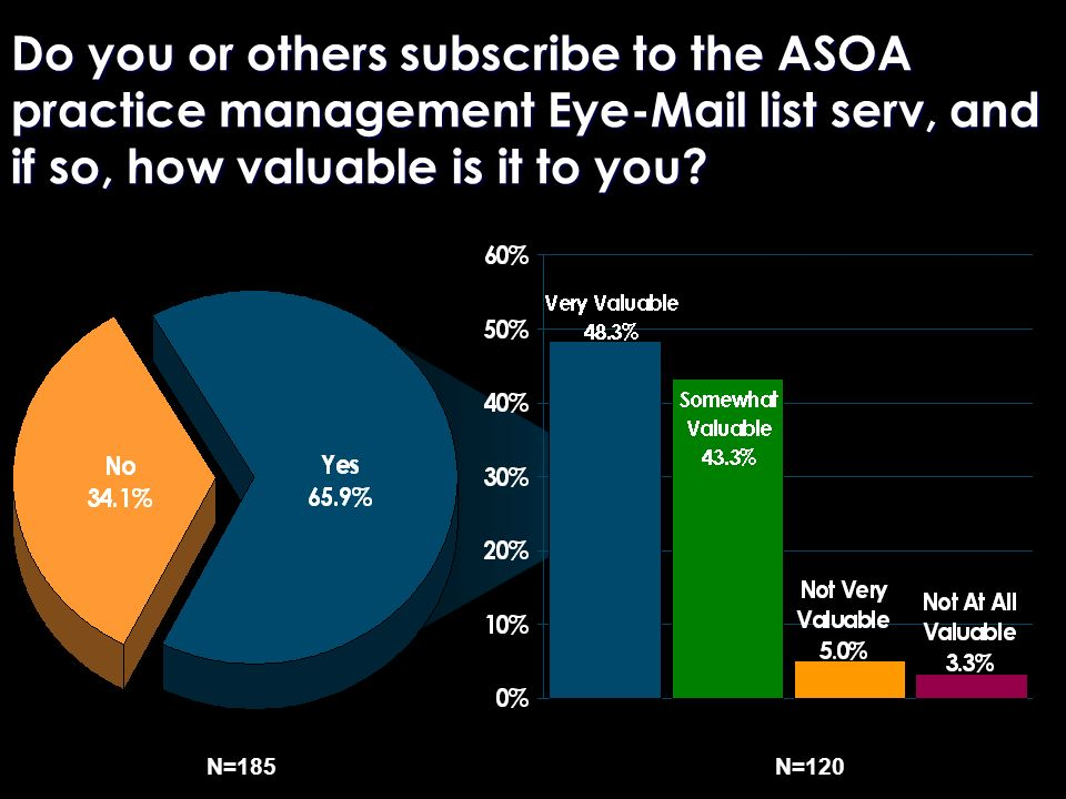 Do you or others subscribe to the ASOA practice management Eye-Mail list serv, and if so, how valuable is it to you? N=185N=120
