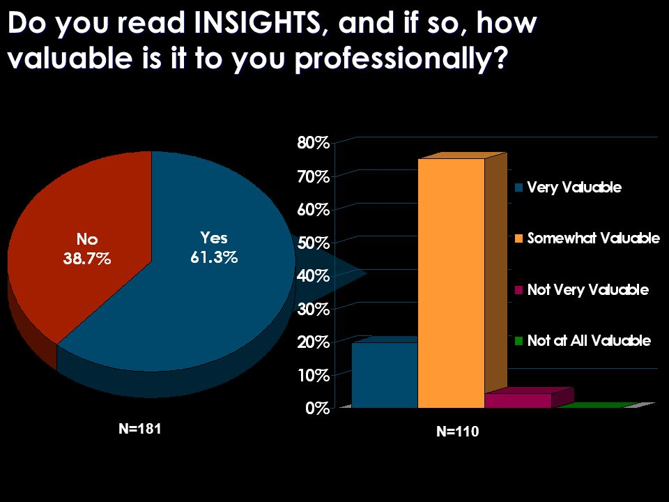 Do you read INSIGHTS, and if so, how valuable is it to you professionally N=181 N=110
