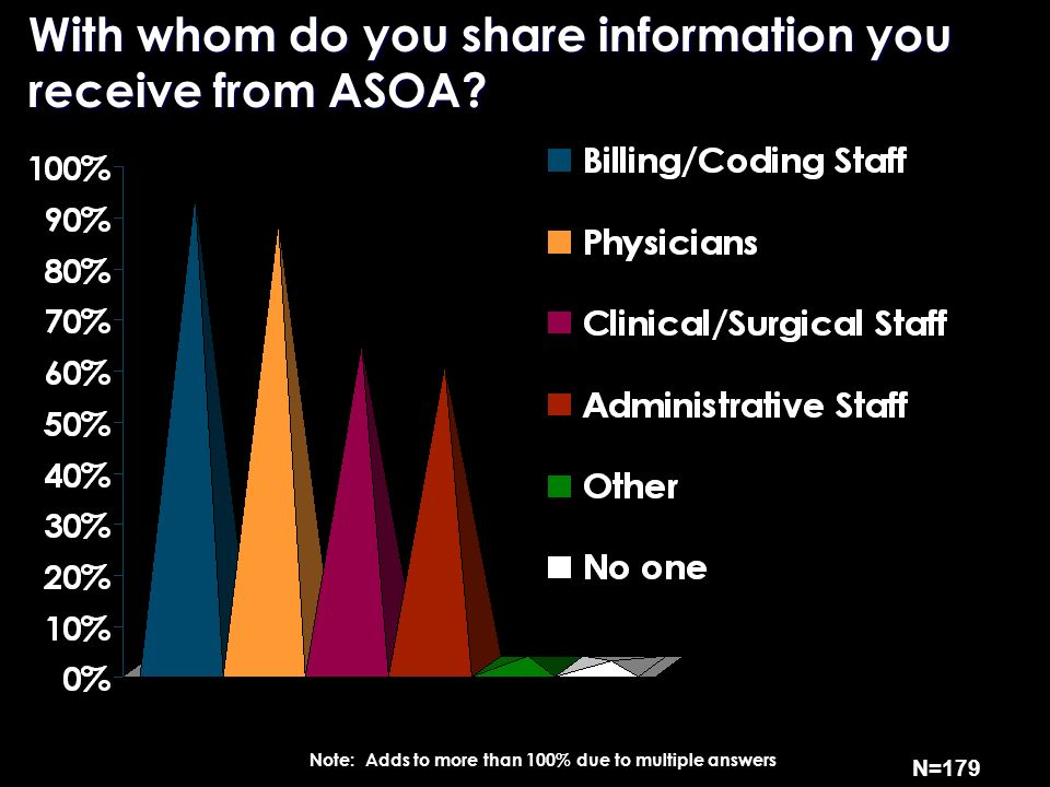 With whom do you share information you receive from ASOA.
