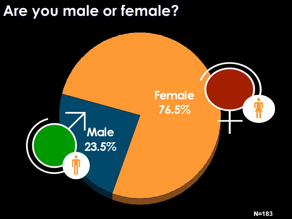 Are you male or female N=183