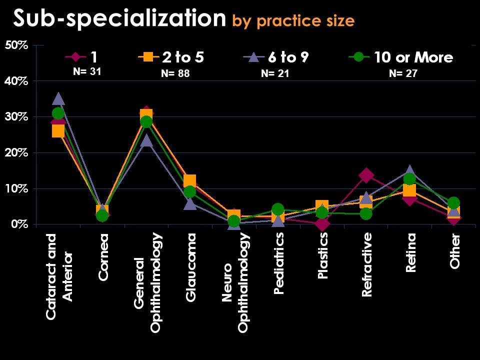 Sub-specialization by practice size N= 31 N= 21N= 88N= 27