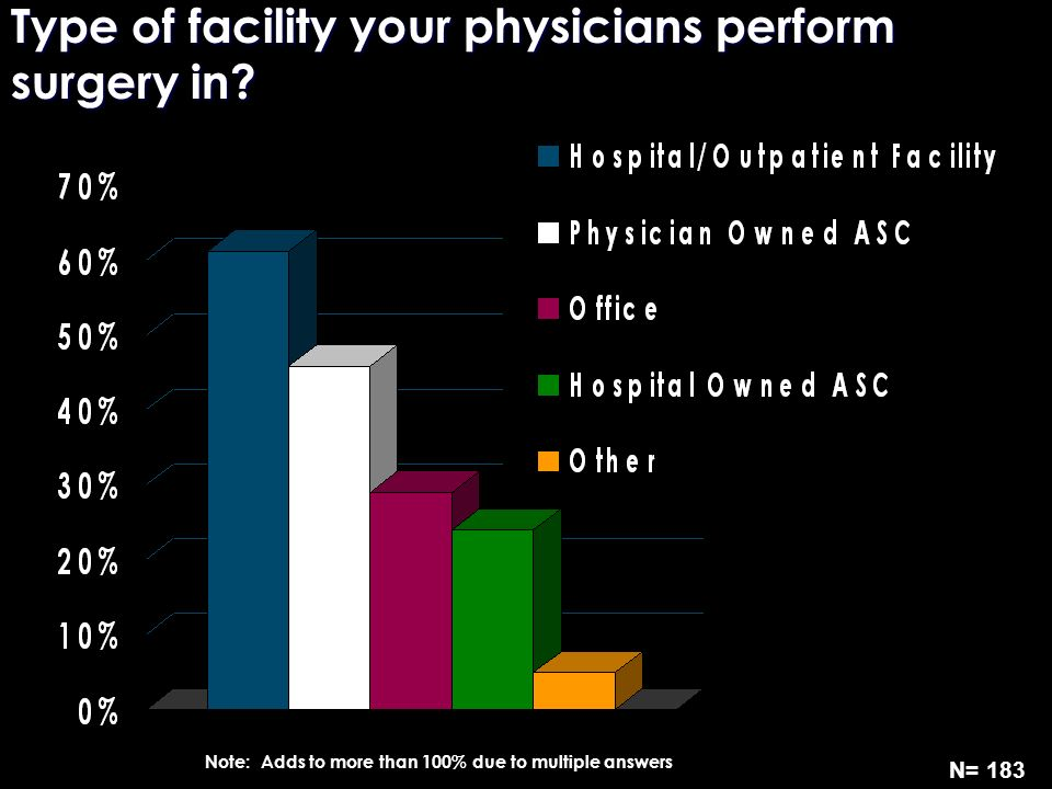 Type of facility your physicians perform surgery in? N= 183 Note: Adds to more than 100% due to multiple answers