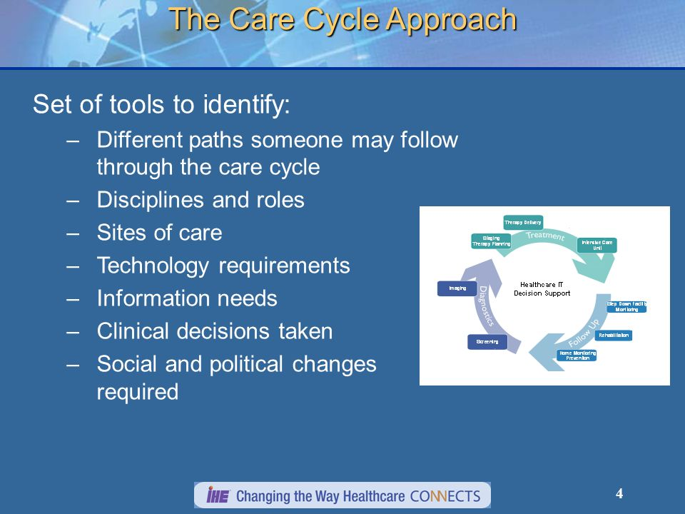 4 The Care Cycle Approach Set of tools to identify: – –Different paths someone may follow through the care cycle – –Disciplines and roles – –Sites of care – –Technology requirements – –Information needs – –Clinical decisions taken – –Social and political changes required
