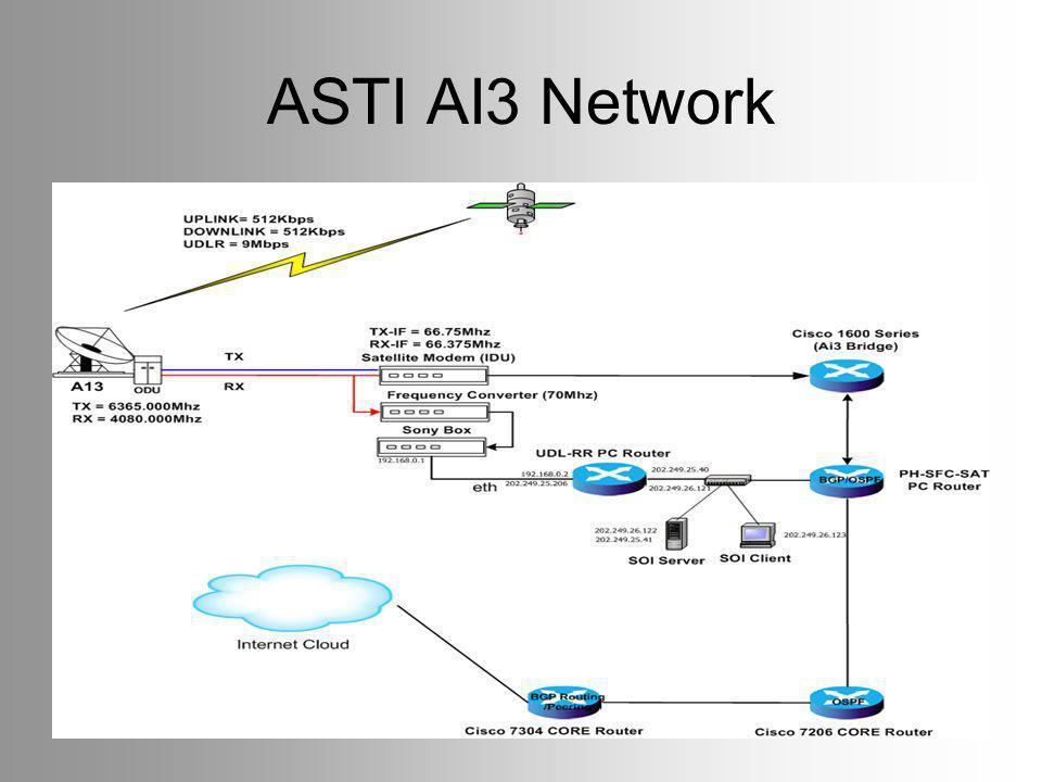 ASTI AI3 Network