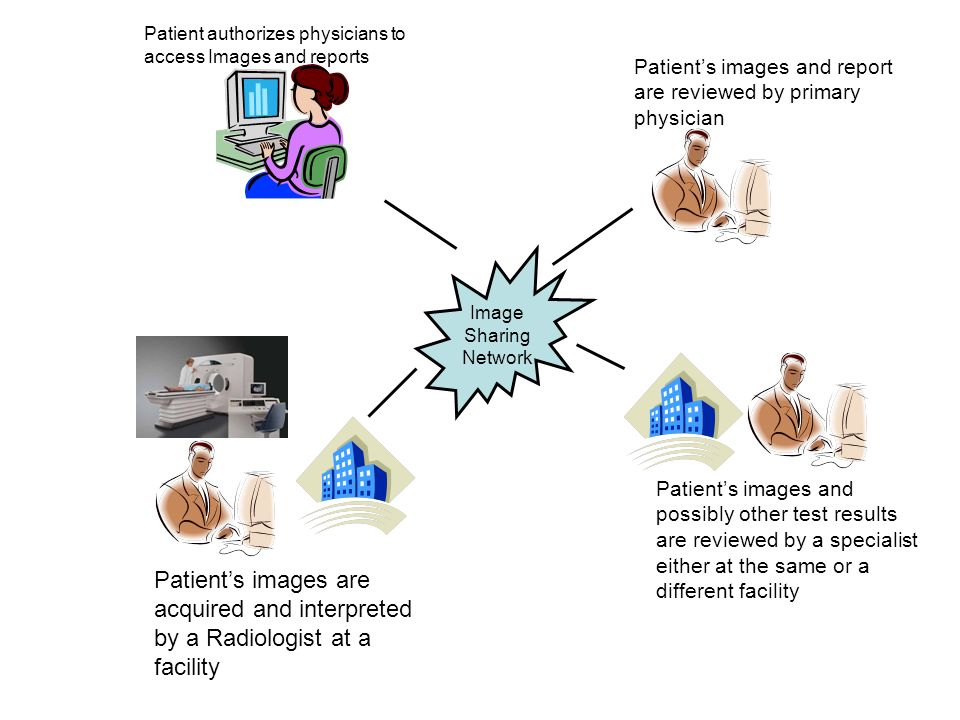 Image Sharing Network Patients images are acquired and interpreted by a Radiologist at a facility Patients images and possibly other test results are reviewed by a specialist either at the same or a different facility Patients images and report are reviewed by primary physician Patient authorizes physicians to access Images and reports