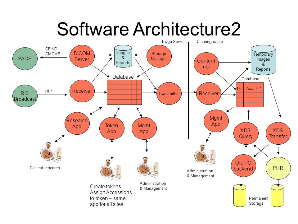Software Architecture2 RIS Broadcast CFIND CMOVE HL7 Receiver Database Images & Reports XDS Query XDS Transfer PHR Token App Mgmt App Create tokens Assign Accessions to token – same app for all sites DICOM Server Permanent Storage Ofc PC backend PACS Transmitter Database Tk Research App Clinical research Administration & Management Acc Temporary Images & Reports Receiver Edge ServerClearinghouse Mgmt App Administration & Management Content mgr Database ST* Storage Manager