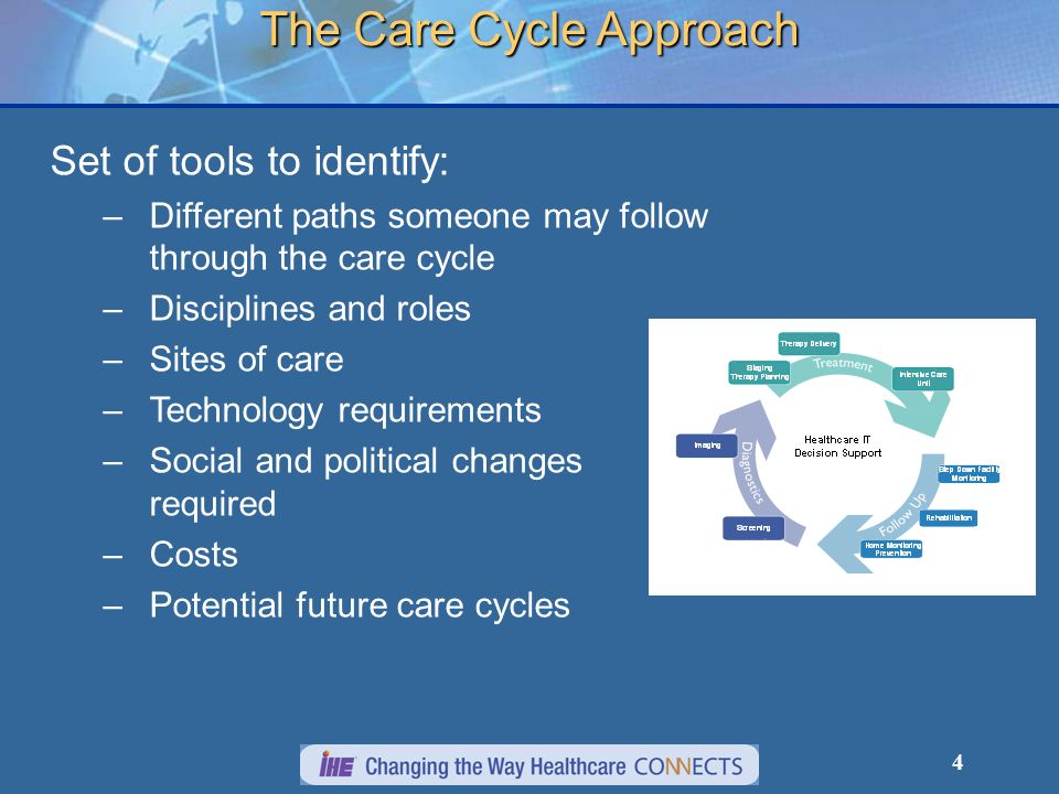 4 The Care Cycle Approach Set of tools to identify: – –Different paths someone may follow through the care cycle – –Disciplines and roles – –Sites of
