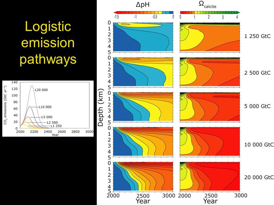 Logistic emission pathways