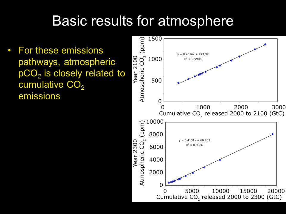 Basic results for atmosphere For these emissions pathways, atmospheric pCO 2 is closely related to cumulative CO 2 emissions