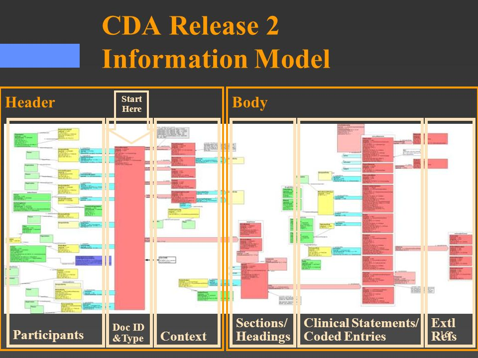 16 CDA Release 2 Information Model HeaderBody Participants Sections/ Headings Clinical Statements/ Coded Entries Extl RefsContext Doc ID &Type Start H