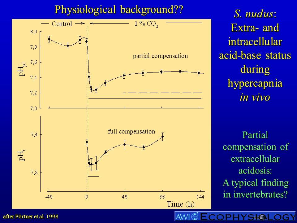S. nudus: Extra- and intracellular acid-base status during hypercapnia in vivo after Pörtner et al. 1998 partial compensation full compensation Partia