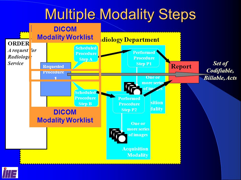 Acquisition Modality Multiple Modality Steps ORDER A request for Radiologic Service Radiology Department Set of Codifiable, Billable, Acts One or more