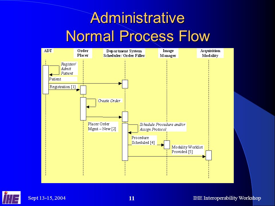 Sept 13-15, 2004IHE Interoperability Workshop 11 Administrative Normal Process Flow
