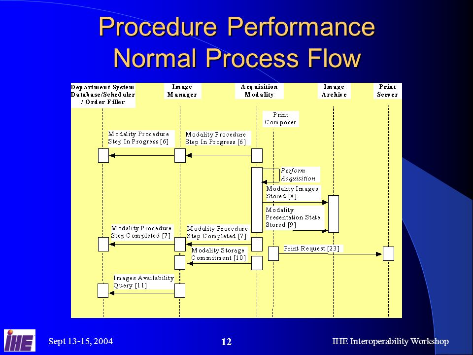 Sept 13-15, 2004IHE Interoperability Workshop 12 Procedure Performance Normal Process Flow