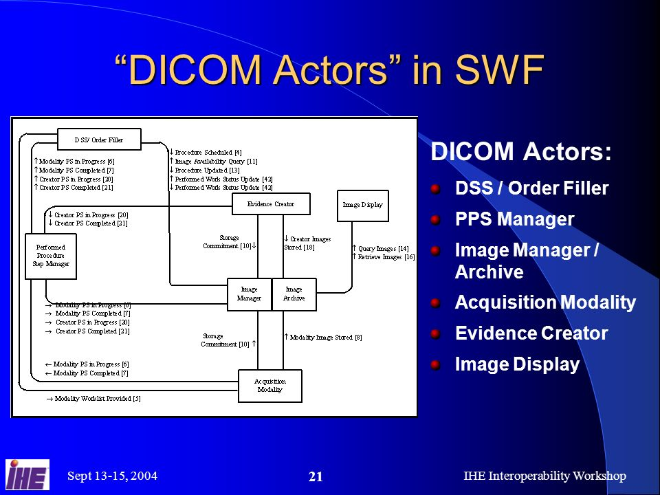 Sept 13-15, 2004IHE Interoperability Workshop 21 DICOM Actors in SWF DICOM Actors: DSS / Order Filler PPS Manager Image Manager / Archive Acquisition Modality Evidence Creator Image Display