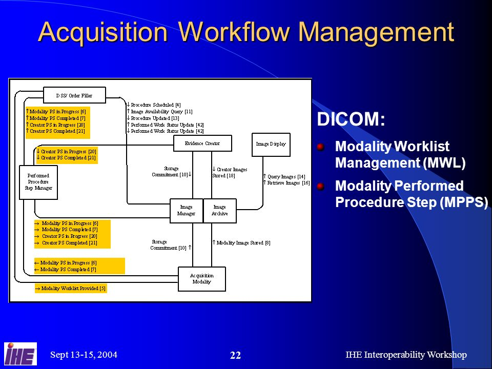 Sept 13-15, 2004IHE Interoperability Workshop 22 Acquisition Workflow Management DICOM: Modality Worklist Management (MWL) Modality Performed Procedure Step (MPPS)