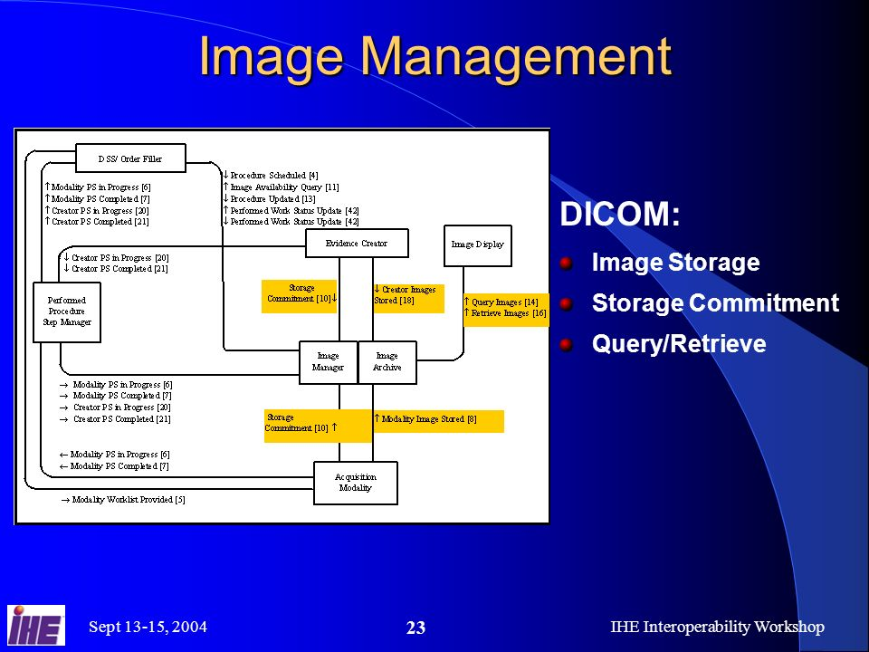 Sept 13-15, 2004IHE Interoperability Workshop 23 Image Management DICOM: Image Storage Storage Commitment Query/Retrieve
