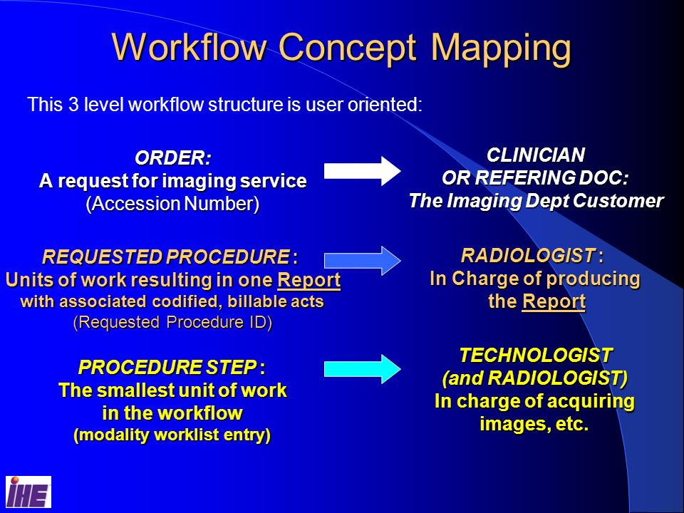 Workflow Concept Mapping This 3 level workflow structure is user oriented: ORDER: A request for imaging service (Accession Number) REQUESTED PROCEDURE : Units of work resulting in one Report with associated codified, billable acts (Requested Procedure ID) PROCEDURE STEP : The smallest unit of work in the workflow (modality worklist entry) CLINICIAN OR REFERING DOC: The Imaging Dept Customer RADIOLOGIST : In Charge of producing the Report the Report TECHNOLOGIST (and RADIOLOGIST) In charge of acquiring images, etc.