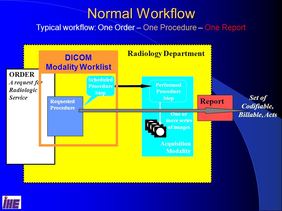 Acquisition Modality Normal Workflow ORDER A request for Radiologic Service Radiology Department Set of Codifiable, Billable, Acts One or more series