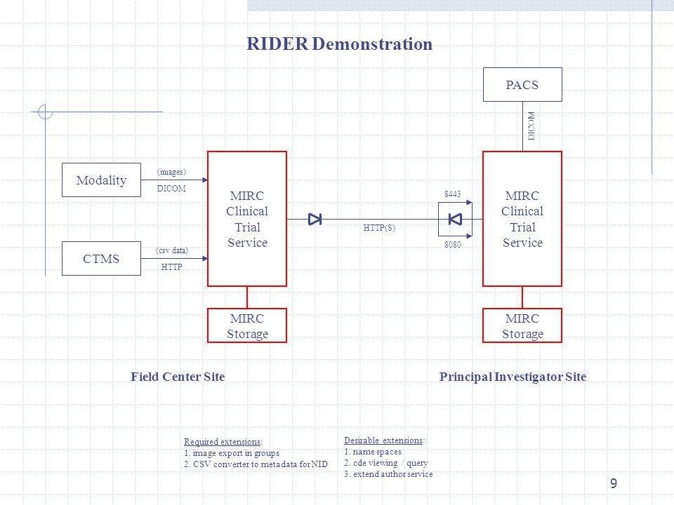 9 Modality MIRC Clinical Trial Service CTMS PACS MIRC Storage Principal Investigator SiteField Center Site (images) DICOM (csv data) HTTP MIRC Clinical Trial Service MIRC Storage DICOM HTTP(S) 8080 RIDER Demonstration Required extensions: 1.