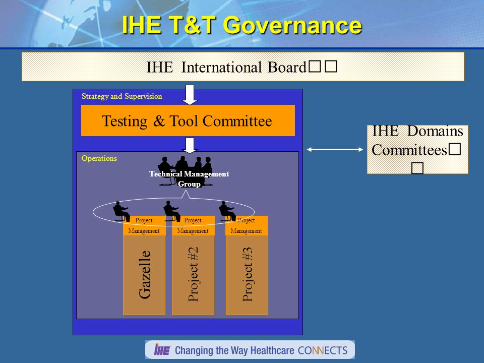 IHE T&T Governance Testing & Tool Committee IHE International Board Gazelle Project #2Project #3 Project Management Project Management Project Management Technical Management Group Operations Strategy and Supervision IHE Domains Committees