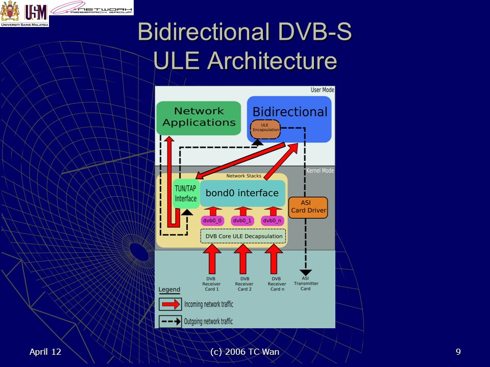 April 12 (c) 2006 TC Wan 9 Bidirectional DVB-S ULE Architecture