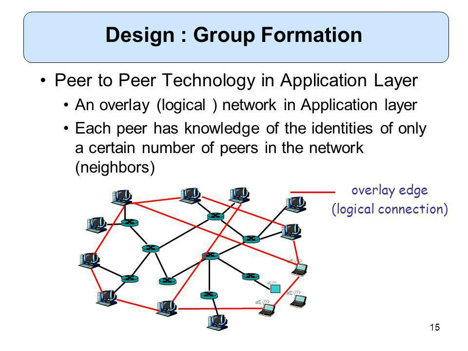 15 Peer to Peer Technology in Application Layer An overlay (logical ) network in Application layer Each peer has knowledge of the identities of only a certain number of peers in the network (neighbors) Design : Group Formation overlay edge (logical connection)
