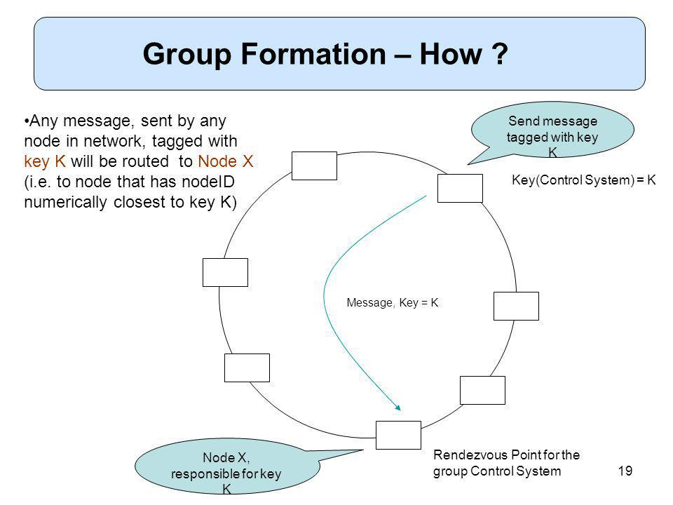 19 Group Formation – How .