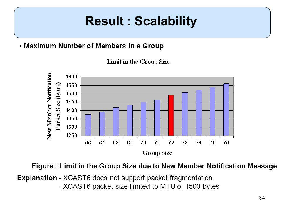 34 Explanation - XCAST6 does not support packet fragmentation - XCAST6 packet size limited to MTU of 1500 bytes Maximum Number of Members in a Group Result : Scalability Figure : Limit in the Group Size due to New Member Notification Message