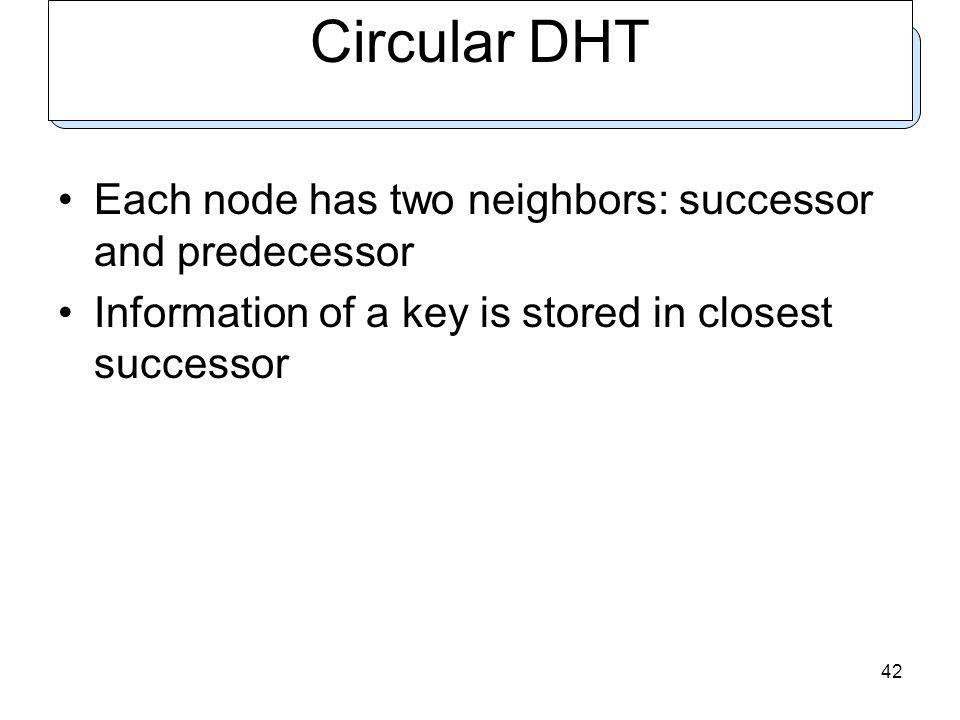 42 Circular DHT Each node has two neighbors: successor and predecessor Information of a key is stored in closest successor