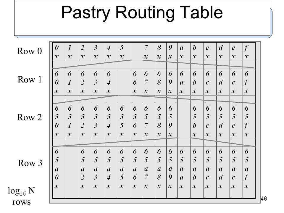46 Pastry Routing Table log 16 N rows Row 0 Row 1 Row 2 Row 3