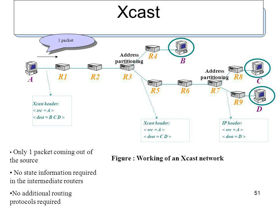 51 Xcast A B C D R1R2R3 R4 R5R6R7 R8 R9 Xcast header: Xcast header: IP header: Address partitioning Figure : Working of an Xcast network 1 packet Only 1 packet coming out of the source No state information required in the intermediate routers No additional routing protocols required