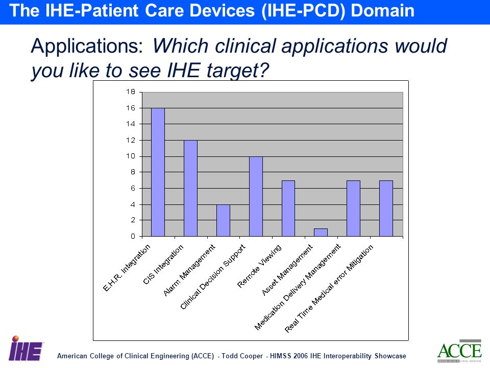 American College of Clinical Engineering (ACCE) - Todd Cooper - HIMSS 2006 IHE Interoperability Showcase 10 The IHE-Patient Care Devices (IHE-PCD) Domain Applications: Which clinical applications would you like to see IHE target