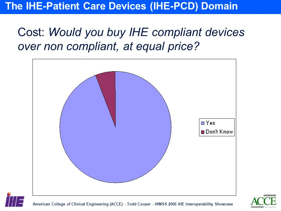 American College of Clinical Engineering (ACCE) - Todd Cooper - HIMSS 2006 IHE Interoperability Showcase 12 The IHE-Patient Care Devices (IHE-PCD) Domain Cost: Would you buy IHE compliant devices over non compliant, at equal price