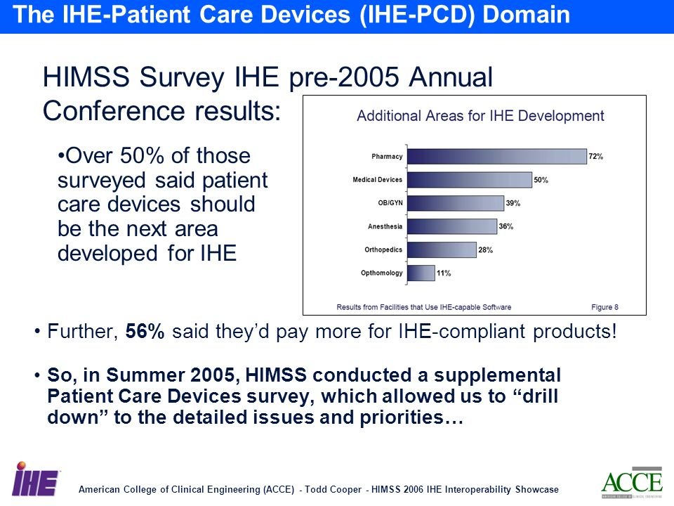 American College of Clinical Engineering (ACCE) - Todd Cooper - HIMSS 2006 IHE Interoperability Showcase 6 The IHE-Patient Care Devices (IHE-PCD) Domain HIMSS Survey IHE pre-2005 Annual Conference results: Further, 56% said theyd pay more for IHE-compliant products.