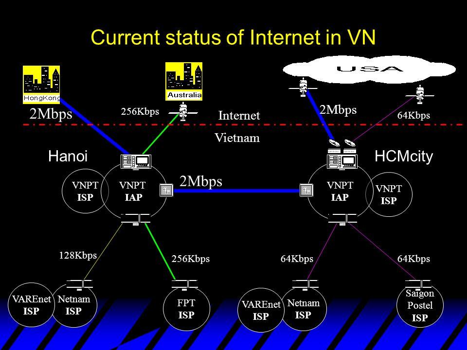Current status of Internet in VN VNPT ISP VNPT ISP VNPT IAP VNPT IAP Netnam ISP FPT ISP Netnam ISP Saigon Postel ISP 2Mbps 128Kbps 256Kbps Internet Vietnam 2Mbps 256Kbps 64Kbps 2Mbps 64Kbps VAREnet ISP VAREnet ISP HanoiHCMcity