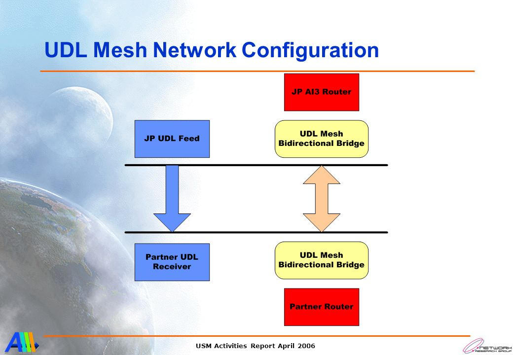 USM Activities Report April 2006 UDL Mesh Network Configuration