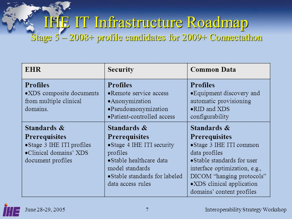 June 28-29, 2005Interoperability Strategy Workshop7 IHE IT Infrastructure Roadmap Stage 5 – 2008+ profile candidates for 2009+ Connectathon EHRSecurityCommon Data Profiles XDS composite documents from multiple clinical domains.