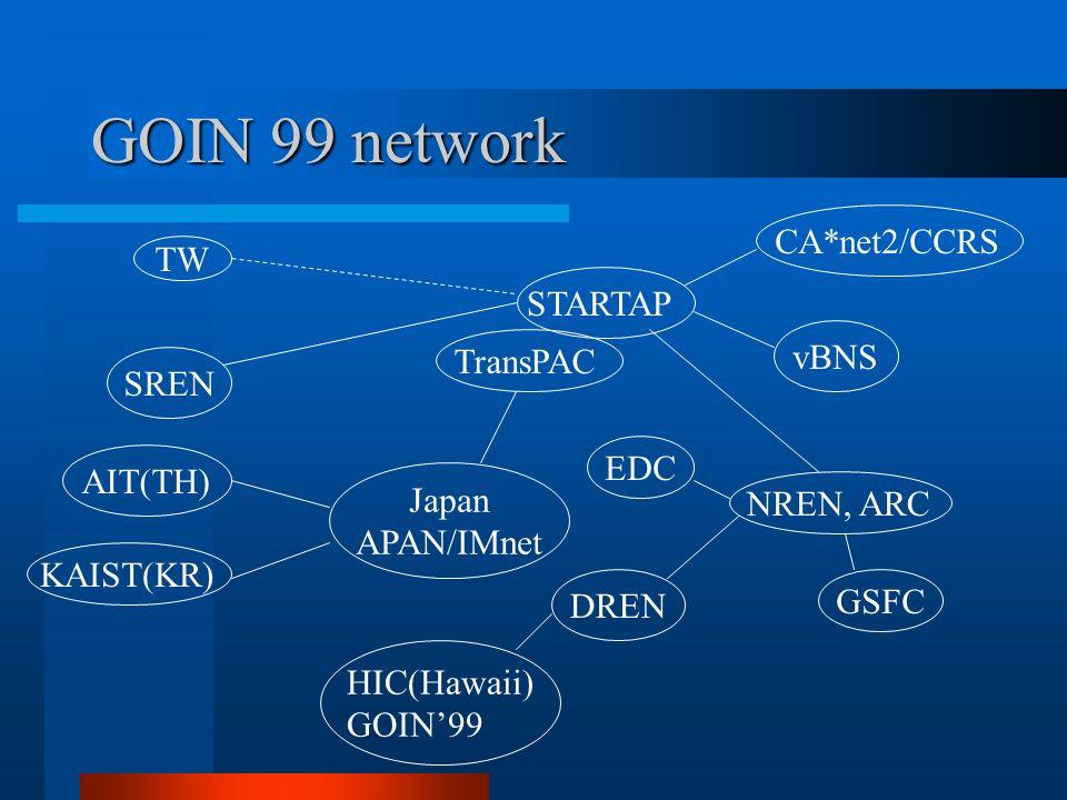 GOIN 99 network TW SRENAIT(TH) KAIST(KR) Japan APAN/IMnet TransPAC STARTAPCA*net2/CCRSvBNS NREN, ARC DREN EDCGSFC HIC(Hawaii) GOIN99