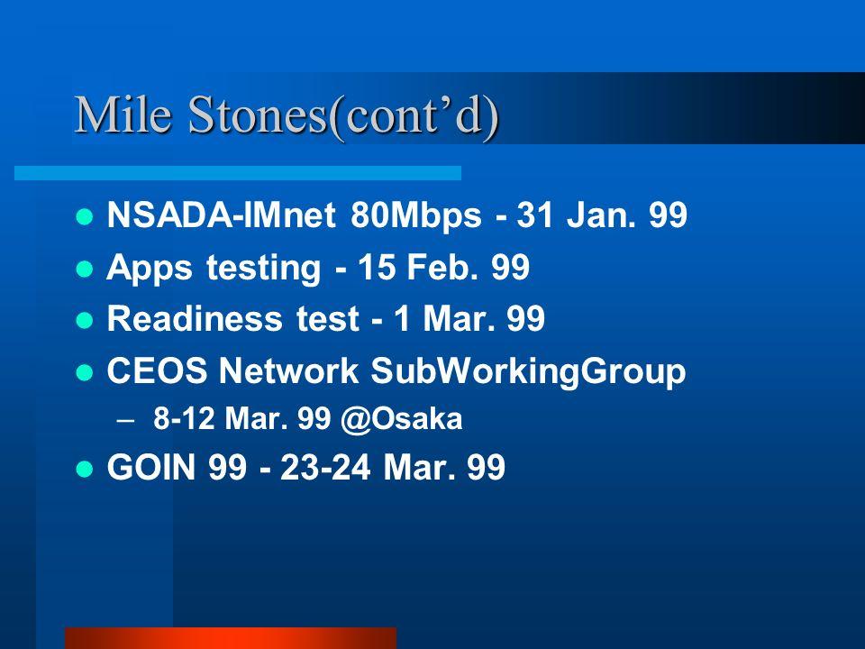 Mile Stones(contd) NSADA-IMnet 80Mbps - 31 Jan. 99 Apps testing - 15 Feb.