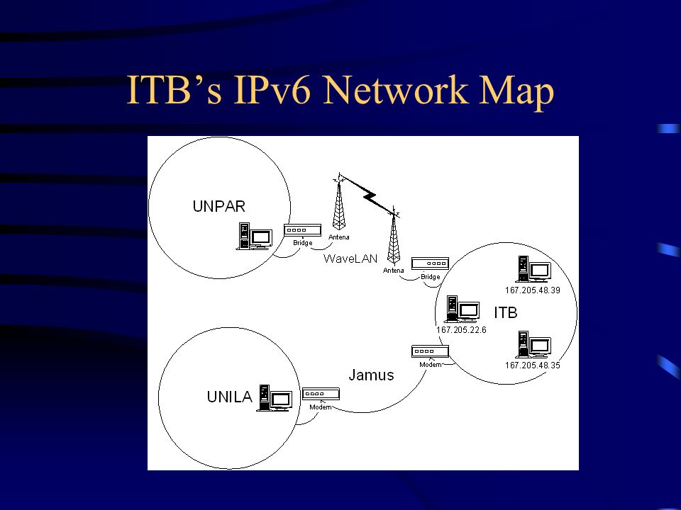 ITBs IPv6 Network Map