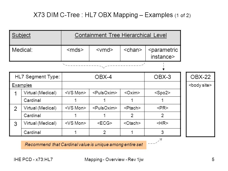 IHE PCD - x73:HL7Mapping - Overview - Rev 1jw5 X73 DIM C-Tree : HL7 OBX Mapping – Examples (1 of 2) SubjectContainment Tree Hierarchical Level Medical: HL7 Segment Type: OBX-4OBX-3 Examples 1 Virtual (Medical) Cardinal1111 2 Virtual (Medical) Cardinal1122 3 Virtual (Medical) Cardinal1213 Recommend that Cardinal value is unique among entire set OBX-22