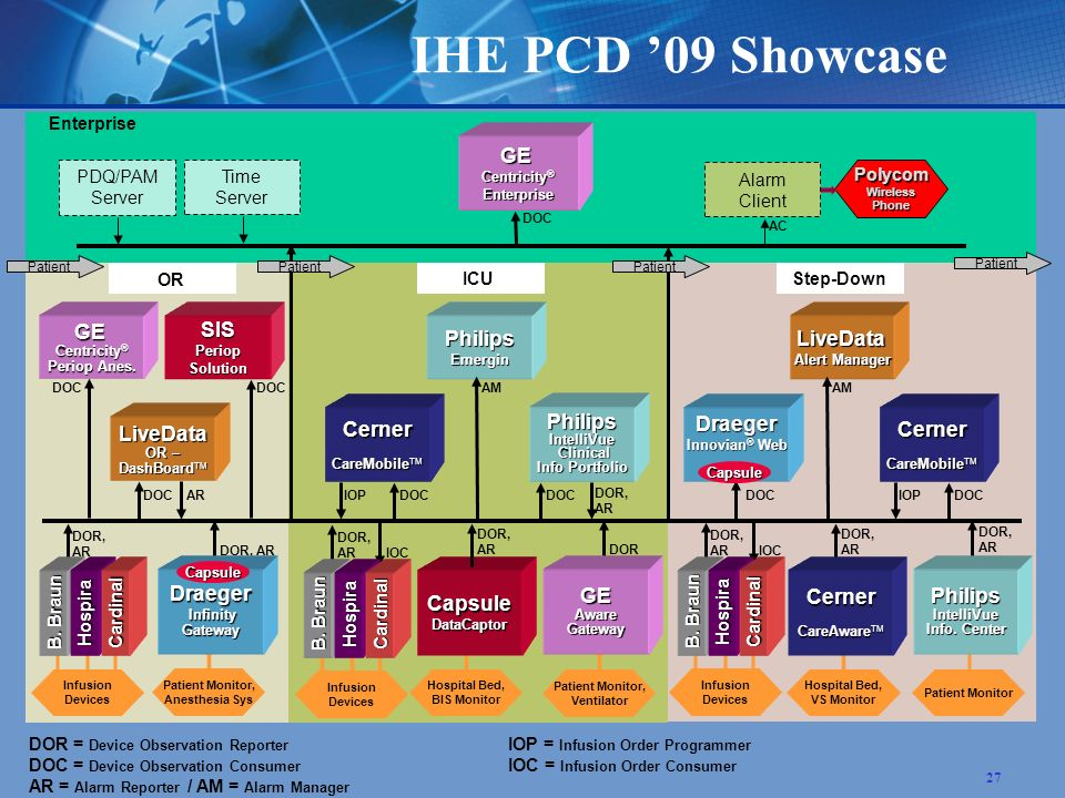 27 IHE PCD 09 ShowcaseGE Centricity ® Periop Anes. Enterprise DOC Patient LiveData OR – DashBoard TM DOR = Device Observation Reporter IOP = Infusion