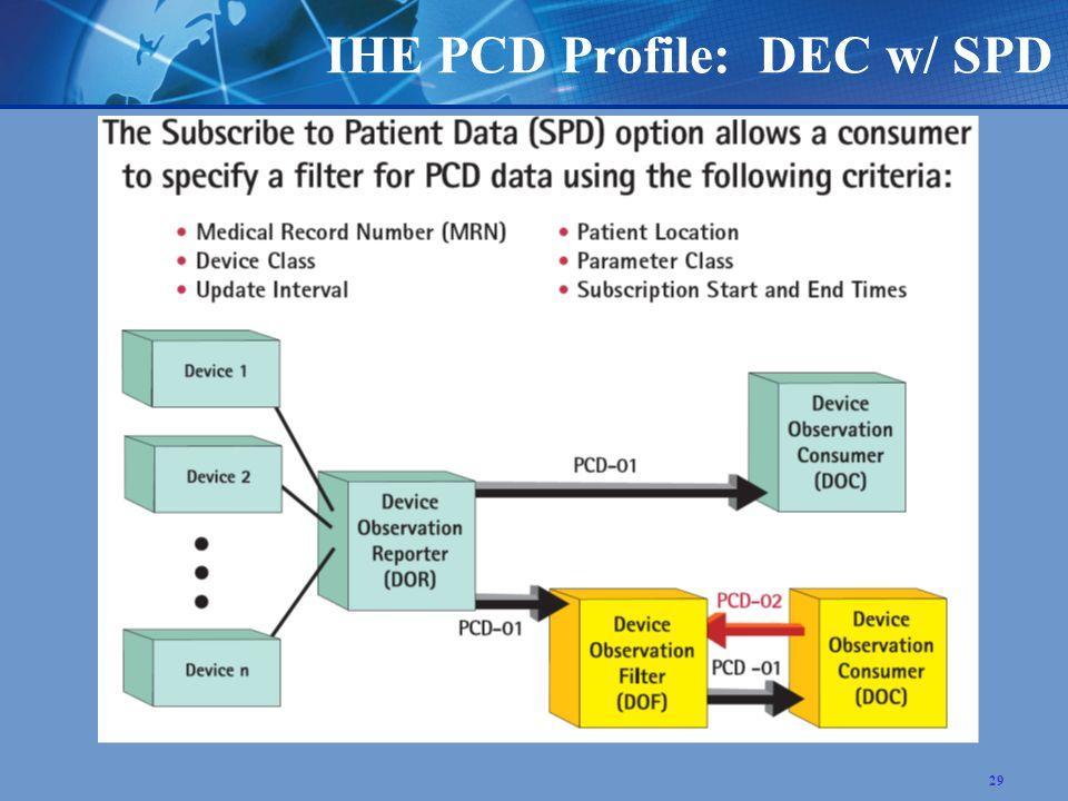 29 IHE PCD Profile: DEC w/ SPD