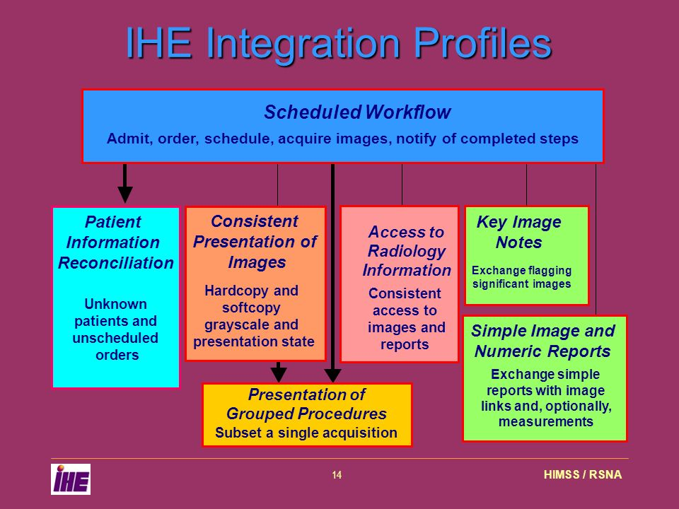 HIMSS / RSNA14 Presentation of Grouped Procedures Subset a single acquisition IHE Integration Profiles Patient Information Reconciliation Unknown patients and unscheduled orders Consistent Presentation of Images Hardcopy and softcopy grayscale and presentation state Access to Radiology Information Consistent access to images and reports Key Image Notes Exchange flagging significant images Simple Image and Numeric Reports Exchange simple reports with image links and, optionally, measurements Scheduled Workflow Admit, order, schedule, acquire images, notify of completed steps