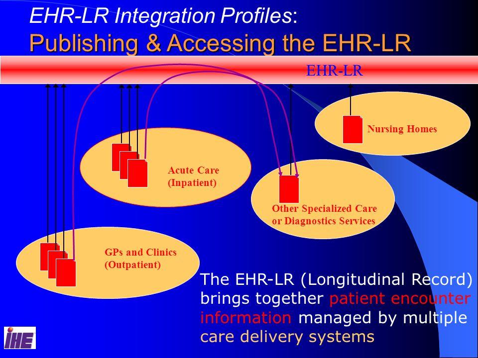 Acute Care (Inpatient) GPs and Clinics (Outpatient) Nursing Homes Other Specialized Care or Diagnostics Services EHR-LR Integration Profiles: Publishi